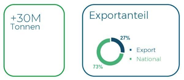 Plastigaur Innovatives nachhaltiges Unternehmen Nachhaltige Verpackungen und Gebinde ekogaur 3