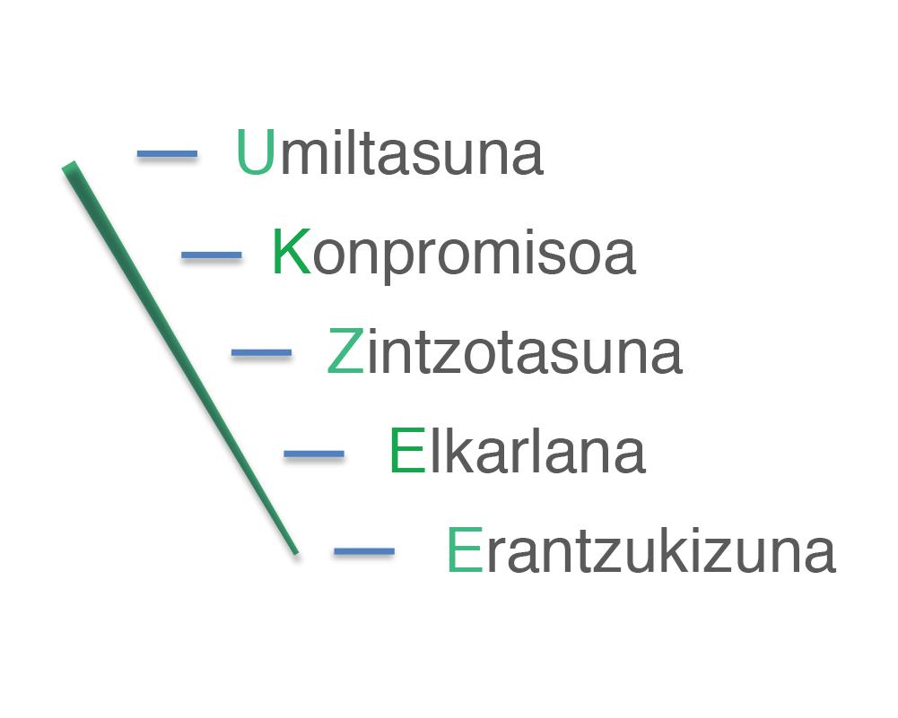 Plastigaur ikuspegia eta balioak Enpresa berritzailea eta jasangarria enbalaje eta bilgarri jasangarriak
