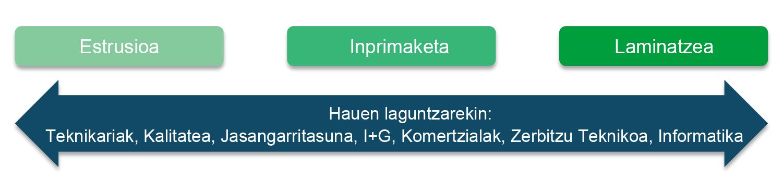 Plastigaur taldea Enpresa berritzailea eta jasangarria enbalaje eta bilgarri jasangarriak