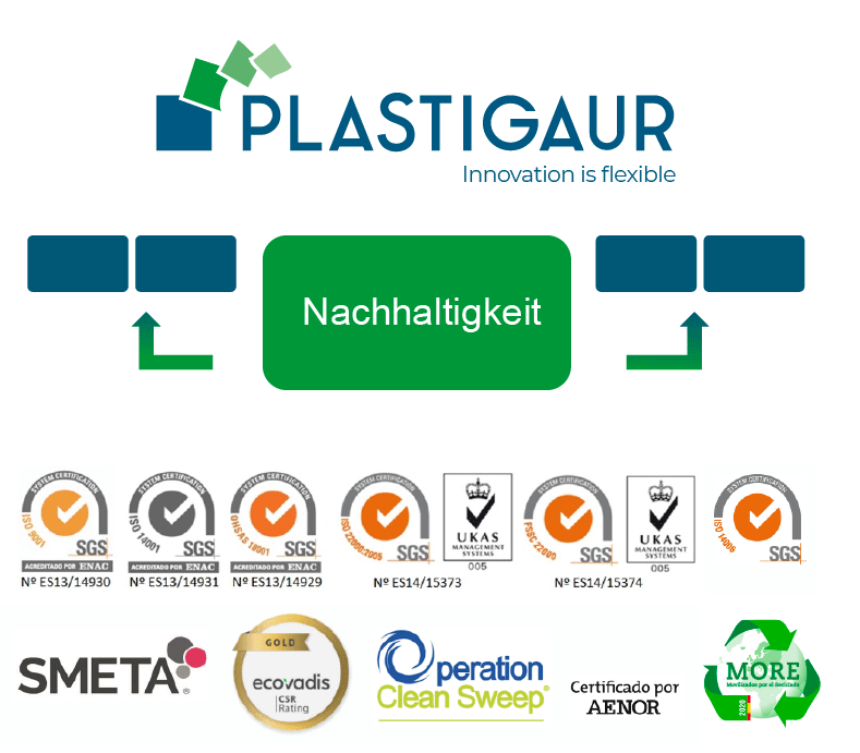 nachhaltigkeit mit qualitatsgarantie plastigaur Nachhaltige Verpackungen und Gebinde ekogaur